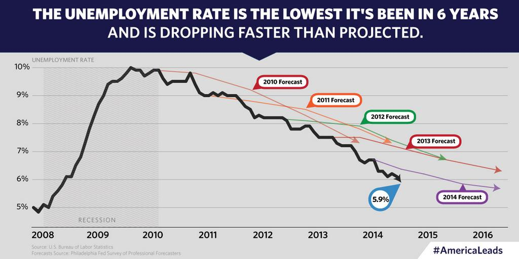 image of graph of unemployment rate from 2010 to 2014 showing its decrease