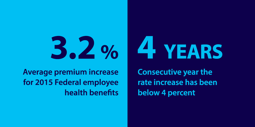 Info graphic sharing that the average premiums increase for Federal employee health benefits in 2015 is 3.2 percent.