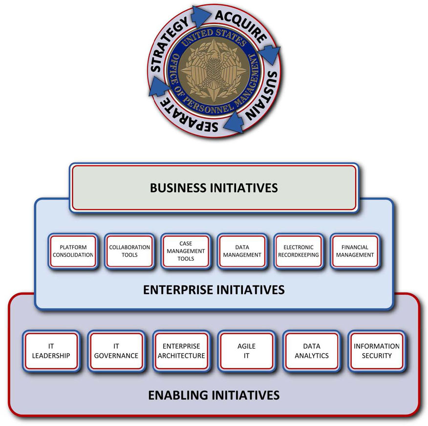 Graphic of the HR lifecycle framework. Header reads: Strategy, Acquire, Sustain, and Separate. 3 tier chart, Top tier: Business Initiatives, Middle tier: Enterprise Initiatives, Bottom tier: Enabling Initiatives.