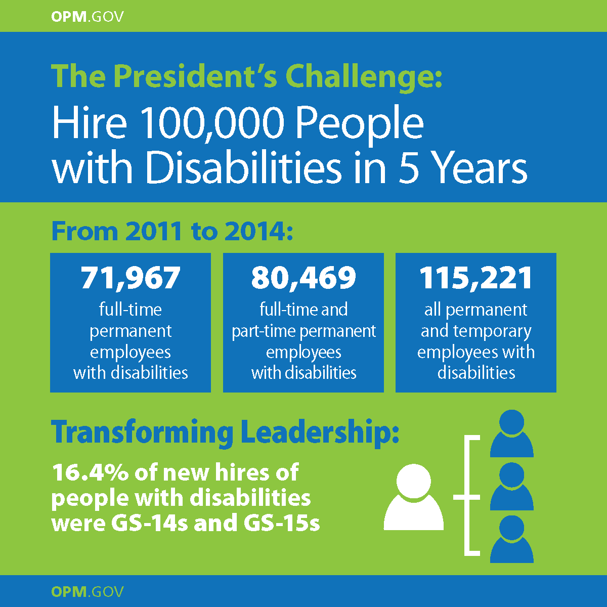 Header:  OPM.GOV  Graphic with a green and blue background. Graphic is located at the lowest right corner of the image with  4 avatars, 3 blue ones connected to one big white avatar by a timeline. Headline: The President's Challenge, Hire 100,000 People with Disabilities in 5 years. Subhead: From 2011 to 2014, (followed by 3 separate boxes containing the following) 71,967, full-time permanent employees with disabilities. 80,469, full-time and part-time permanent employees with disabilities. 115,221m all permanent and temporary employees with disabilities. Subhead: Transforming Leadership, 16.4% of new hires of people with disabilities were GS-14s and GS-15s. Footer: OPM.GOV