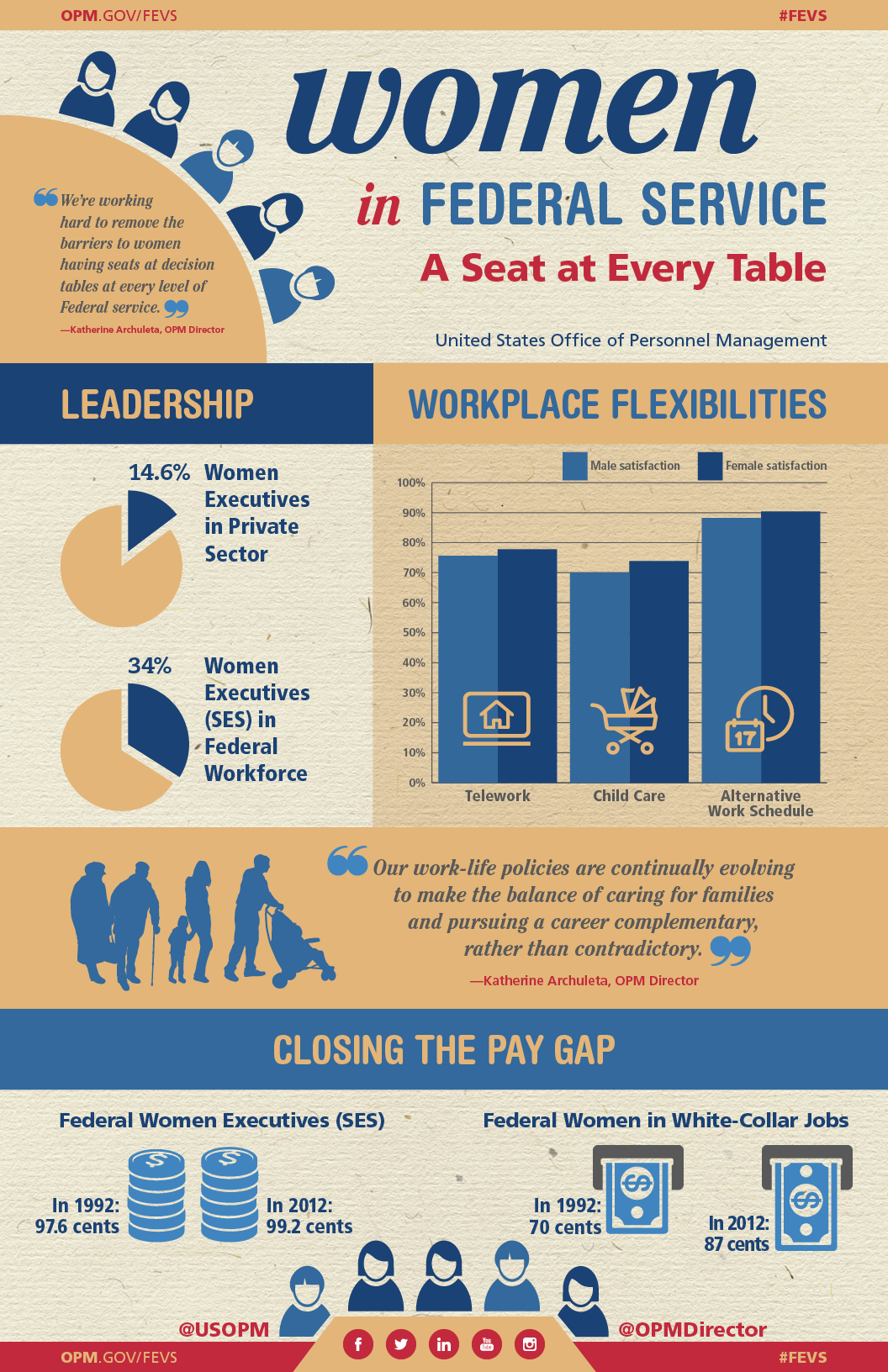 This is an infographic of the Women's Report from the 2014 Federal Employee Viewpoint Survey results. The top of the infographic shows the web address to the Federal Employee Viewpoint Survey website at www.opm.gov/fevs and hashtag #FEVS.The infographic has 4 sections. In section 1, the title reads, Women in Federal Service, A Seat at Every Table. United States Office of Personnel Management. This section also shows a series of women and men avatars seated around a table.  OPM Director Katherine Archuleta's quote reads:  We're working hard to remove the barriers to women having seats at decision tables at every level of Federal service. In section 2, the Title reads, Leadership. Image of a pie chart that shows 14.6 percent of women executives in the private sector. Another image of a pie chart which shows 34 percent of women executives in senior executive service positions in the Federal workforce. Also in section 2, the Title reads, Workplace Flexibilities. Image of a bar chart which represents men and women who are satisfied with workplace flexibilities, like telework, child care, and the alternative work schedule. Section 3 shows images of people representing Federal employees and their family members, from babies to the elderly who benefit from work life policies. OPM Director Katherine Archuleta's quote reads,  our work life policies are continually evolving to make the balance of caring for families and pursuing a career complementary, rather than contradictory. In section 4, the title reads, Closing the Pay Gap. The subtitle reads, Federal Women Executives in senior executive service positions. Image 1 shows the amount of money females in senior executive service positions were paid to the dollar compared to their male counterparts. In 1992, it was 97.6 cents. In 2012, it was 99.2 cents. Under the subtitle, Federal Women in White Collar Jobs, in 1992, women in White Collar Jobs were paid 70 cents to the dollar. In 2012, Women in White Collar Jobs were paid 87 cents to the dollar. This section also shows women and men avatars seated around a table. Images of the U.S. Office of Personnel Management's social media accounts. Find U.S. OPM on Twitter at https://twitter.com/usopm. Find OPM Director on Twitter at https://twitter.com/OPMDirector. Find us on Facebook at https://www.facebook.com/USOPM. Find us on Twitter at https://twitter.com/usopm. Find us on LinkedIn at https://www.linkedin.com/company/opm. Find us on YouTube at https://www.youtube.com/user/USOPM, and find us on Instagram at https://instagram.com/opmdirector/.The very bottom of the infographic shows the web address to the Federal Employee Viewpoint Survey website at www.opm.gov/fevs and hashtag #FEVS.