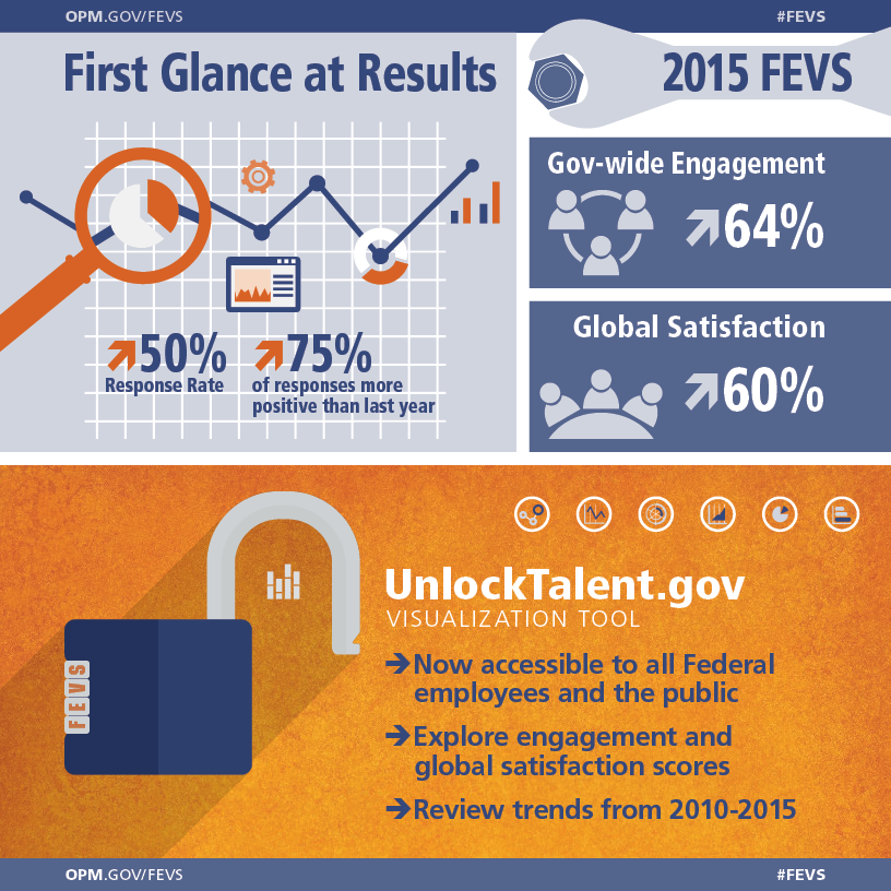 This is the second in a series of infographics highlighting results from the 2015 Federal Employee Viewpoint Survey (FEVS).   The infographic positions the FEVS as a powerful tool for agencies and continues the metaphor of a classic wrench.   Title:  First Glance at Results 2015 Federal Employee Viewpoint Survey  Top Left Quadrant:  Decorative graphic composed of simplified, stylized versions of data visuals such as pie charts, line and bar graphs. This area also contains two government-wide data points from the 2015 results:  •	The Response Rate increased to 50% •	75% of responses more positive than last year  Top Right Quadrant: Two government-wide data points from the 2015 results:  •	Gov-wide Engagement increased to 64% •	Global Satisfaction increased to 60%  Bottom half of infographic introduces UnlockTalent.gov, the new online visualization tool for exploring FEVS data, with the following features and capabilities:  •	Now accessible to all Federal employees and the public •	Explore engagement and global satisfaction scores •	Review trends from 2010-2015  The primary visual in the bottom half is a combination padlock. Supporting visuals are small examples of chart and graph styles.   The bottom of the page contains the main URL and hashtag:   OPM.GOV/FEVS #FEVS