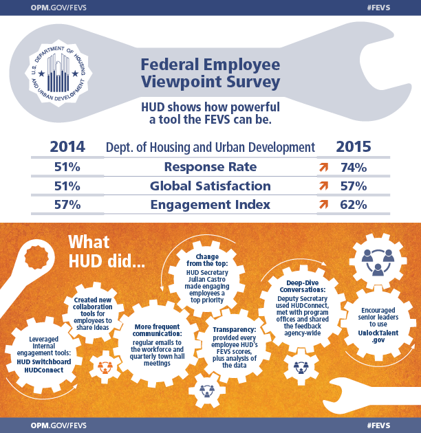 2015 FEVS   This is the first in a series of infographics highlighting results from the 2015 Federal Employee Viewpoint Survey (FEVS).   The infographic positions the FEVS as a powerful tool for agencies and introduces the metaphor of a classic wrench.   Title:  Federal Employee Viewpoint Survey HUD shows how powerful a tool the FEVS can be.   TABLE 2014 and 2015 FEVS scores for the Department of Housing and Urban Development (HUD) for three indices: Response Rate, Global Satisfaction, and Engagement Index.   HUD's FEVS Response Rate in 2014 was 51% compared to 74% in 2015.  HUD's FEVS Global Satisfaction score in 2014 was 51% compared to 57% in 2015.  HUD's FEVS Engagement Index score in 2014 was 57% compared to 62% in 2015.    Bottom half of infographic is a visual of interconnected gears titled