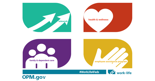 Image has all four logos for the work-life programs against a white background. In the left top hand corner is the light green telework logo with two upward arrows and the word telework inside the bottom arrow. On the right top hand corner is the red health and wellness logo with the words health and wellness in a white heart. In the left hand bottom corner is the purple family and dependent care logo with three white icons of people joined together as if in a hug and the text family and dependent care across the icons in purple. In the right hand bottom corner is the yellow employee assistance program logo, containing a white hand icon and the text employee assistance program in yellow. A blue line is below all the logos with the words #WorkLife4Feds in white text aligned right. Besides this bar is the blue work-life logo with contains to white chain links and the text work-life beside it to the right. Underneath to the left is the text OPM.gov