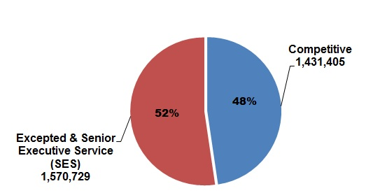 pie chart explaining the Distribution of Federal Civilian Employment by Service