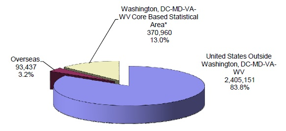 pie chart explaining the Distribution of Federal Civilian Employment by Major Geographic Area