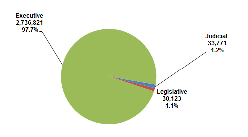 pie chart explaining the Distribution of Federal Civilian Employment by Branch