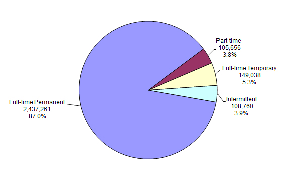 pie chart explaining the Distribution of Federal Civilian Employment by Work Schedule/Appointment