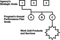 graphic showing connecting cascade from the first of three agency strategic goals to three program annual performance plan goals, and (from last goal) to work unit products and services related to that goal