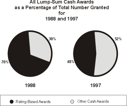 1988 and 1997 comparison graph of rating-based vs. other awards spending