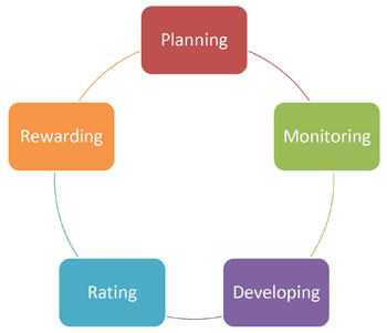 image of Cycle of Performance Management includes Planning, Monitoring, Developing, Rating, Rewarding