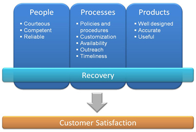 Image representation of the CSS Model divided into three core categories: People (courteous, competent, reliable), Processes (policies and procedures, customization, availability, outreach, timeliness), Products (well designed, accurate, useful). The core categories are interdependent upon one another and an agency's recovery in response to problems. The output is illustrated as the quality of customer satisfaction.