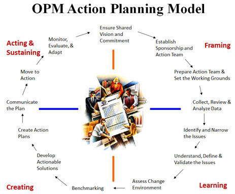 Image representing the cyclical motion of the action planning process with center sketch of people working. Creating: benchmarking, develop actionable solutions, create action plans. Acting & Sustaining: communicate the plan, move to action, monitor, evaluate & adapt, ensure shared vision and commitment. Framing: establish sponsorship and action team, prepare action team & set the ground rules. Learning: collect, review & analyze data, identify and narrow the issues, understand, define and validate the issues.