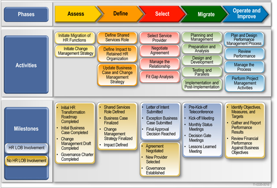 Migration Roadmap Deliverables Information And Templates - Information technology roadmap template
