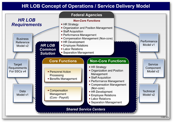 Figure 2: HR LOB Concept of Operations  The graphic depicts the HR LOB Concept of Operations and Service Delivery Model propose that Shared Service Centers will provide core services for Personnel Action Processing, Compensation Management, and Benefits Management.  SSCs may optionally provide non-core services supporting the following sub-functions:  HR Strategy, Organization and Position Management, Staff Acquisition, Performance Management, Compensation Management, HR Development, Employee Relations, Labor Relations, and Separation Management.  Customers must acquire core services from providers and may optionally acquire non-core services from providers.  Requirements for these services are defined via the HR LOB Target Requirements for Shared Service Centers and via the five HR LOB Enterprise Architecture artifacts:  Business Reference Model, Data Model, Performance Model, Service Component Model, and Technical Model.