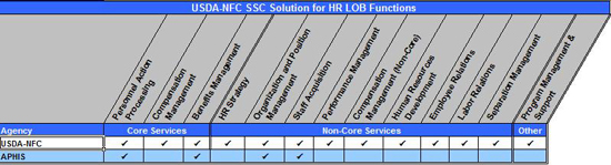 Figure 3:  USDA-NFC SSC Solution for HR LOB Functions Matrix. Table summarizing NFC's service offerings for the HR LOB functions. USDA offers Personnel Action Processing, Benefits Management, Compensation Management, HR Strategy, Organization and Position Management, Staff Acquisition, Performance Management, Compensation Management Non-Core, Human Resources Development, Employee Relations, Labor Relations, Separation Management, Program Management & Support. APHIS offers Personnel Action Processing, Benefits Management, Organization and Position Management, and Staff Acquisition.