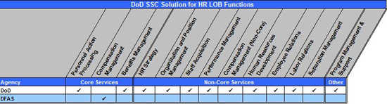 Figure 4:  DoD SSC Solution for HR LOB Functions Matrix. Table summarizing DoD's service offerings for the HR LOB functions. DOD offers Personnel Action Processing, Benefits Management, HR Strategy, Organization and Position Management, Staff Acquisition, Performance Management, Compensation Management Non-Core, Human Resources Development, Employee Relations, Labor Relations, Separation Management, Program Management & Support. DFAS offers compensation management.