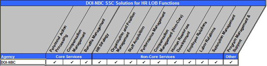 Figure 6:  DOI-NBC SSC Solution for HR LOB Functions Matrix. Table summarizing DOI-NBC's service offerings for the HR LOB functions. DOI-NBC offers Personnel Action Processing, Benefits Management, Compensation Management, HR Strategy, Organization and Position Management, Staff Acquisition, Performance Management, Compensation Management Non-Core, Human Resources Development, Employee Relations, Labor Relations, Separation Management, Program Management & Support.