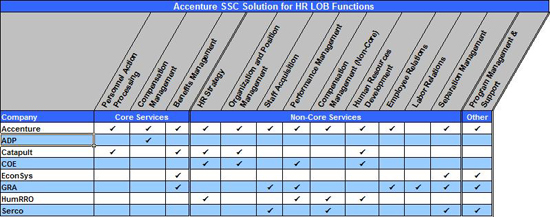 Figure 8:  Accenture SSC Solution for HR LOB Functions Matrix. Table summarizing Accenture's service offerings for the HR LOB functions. Accenture offers Personnel Action Processing, Benefits Management, Compensation Management, HR Strategy, Organization and Position Management, Staff Acquisition, Performance Management, Compensation Management Non-Core, Human Resources Development, Employee Relations, Separation Management, Program Management & Support. ADP offers compensation management. Catapult offers Personnel Action Processing, Compensation Management, HR Strategy, Organization and Position Management, Human Resources Development. COE offers HR Strategy, Organization and Position Management, Performance Management, Human Resources Development. EconSys offers Benefits Management, Separation Management, Program Management & Support. GRA offers Benefits Management, Staff Acquisition, Performance Management, Employee Relations, Labor Relations, Separation Management, Program Management & Support. HumRO offers HR Strategy, Performance Management, Employee Relations, Labor Relations. Serco offers Staff Acquisition, Compensation Management Non-Core, Separation Management, Performance Management & Support.