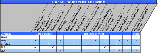 Figure 9: Allied SSC Solution for HR LOB Functions Matrix. Table summarizing Allied's service offerings for the HR LOB functions. Allied offers Program Management and Support. Avue offers Personnel Action Processing, Benefits Management, HR Strategy, Organization and Position Management, Staff Acquisition, Performance Management, Compensation Management Non-Core, Human Resources Development, Employee Relations, Labor Relations, Separation Management, Program Management & Support. Ceridian offers Compensation Management. GRB offers Personnel Action Processing, Benefits Management, Human Resources Development. SRA offers HR Strategy, Employee Relations, Labor Relations, and Program Management and Support.