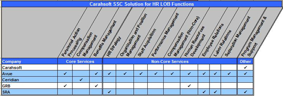 Figure 10: Carahsoft SSC Solution for HR LOB Functions Matrix. Table summarizing Carahsoft's service offerings for the HR LOB functions. Carahsoft offers Program Management and Support. Avue offers Personnel Action Processing, Benefits Management, HR Strategy, Organization and Position Management, Staff Acquisition, Performance Management, Compensation Management Non-Core, Human Resources Development, Employee Relations, Labor Relations, Separation Management, Program Management & Support. Ceridian offers Compensation Management. GRB offers Personnel Action Processing, Benefits Management, Human Resources Development. SRA offers HR Strategy, Employee Relations, Labor Relations, and Program Management and Support.