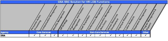 Figure 13:  GSA SSC Solution for HR LOB Functions Matrix. Table summarizing GSA's service offerings for the HR LOB functions. GSA offers Personnel Action Processing, Compensation Management, Benefits Management, HR Strategy, Organization and Position Management, Staff Acquisition, Performance Management, Compensation Management (Non-Core), Human Resources Development, Employee Relations, Labor Relations, Separation Management, Program Management & Support.
