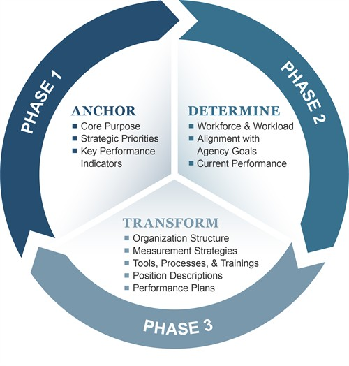 Organizational_Performance_Management